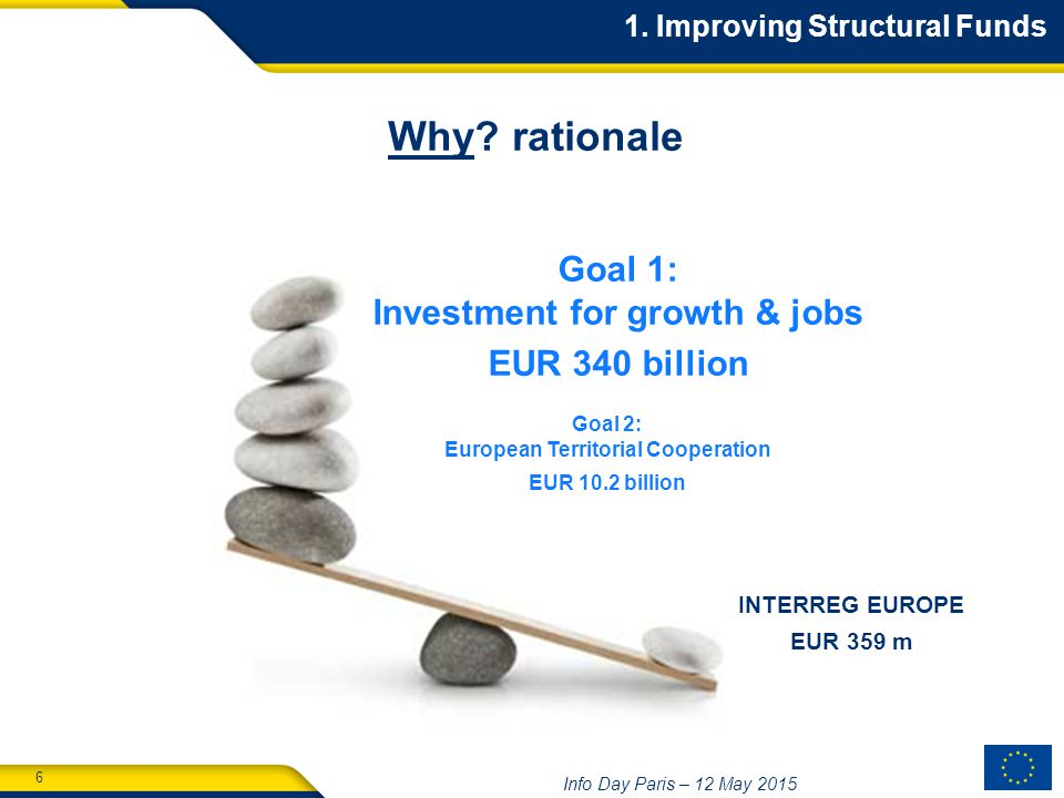 6 Info Day Paris – 12 May 2015 Goal 1: Investment for growth & jobs EUR 340 billion Goal 2: European Territorial Cooperation EUR 10.2 billion INTERREG EUROPE EUR 359 m Why.