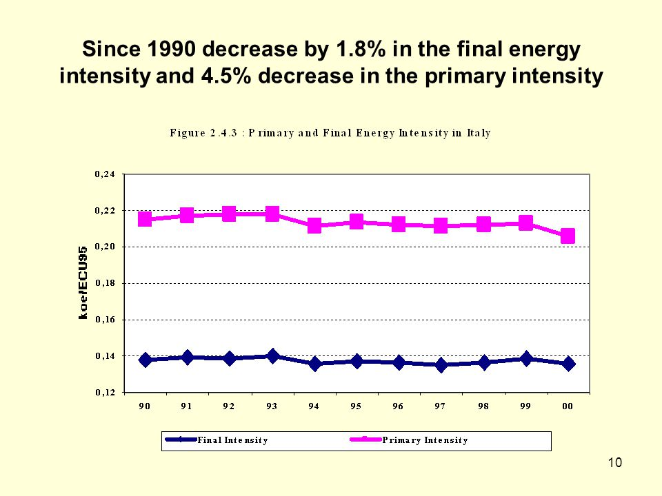 10 Since 1990 decrease by 1.8% in the final energy intensity and 4.5% decrease in the primary intensity