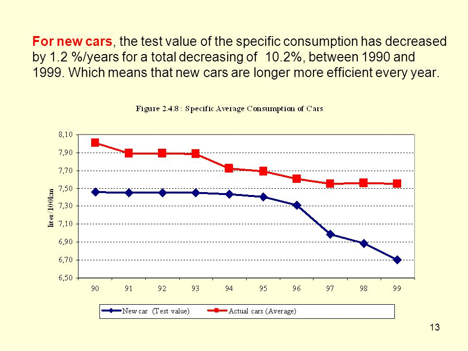 13 For new cars, the test value of the specific consumption has decreased by 1.2 %/years for a total decreasing of 10.2%, between 1990 and 1999.