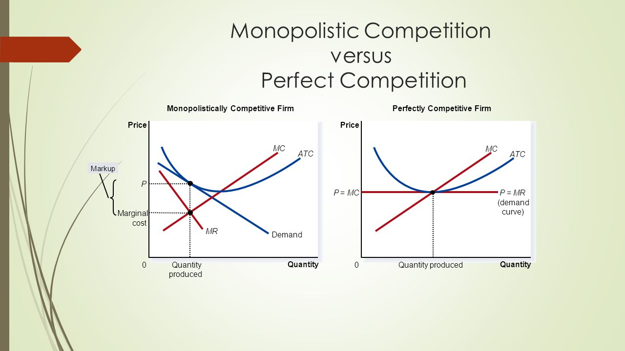Monopolistic Competition versus Perfect Competition Quantity 0 Price Demand Monopolistically Competitive Firm Quantity 0 Price P=MCP=MR (demand curve) Perfectly Competitive Firm Markup MC ATC MC ATC MR Marginal cost P Quantity produced Quantity produced