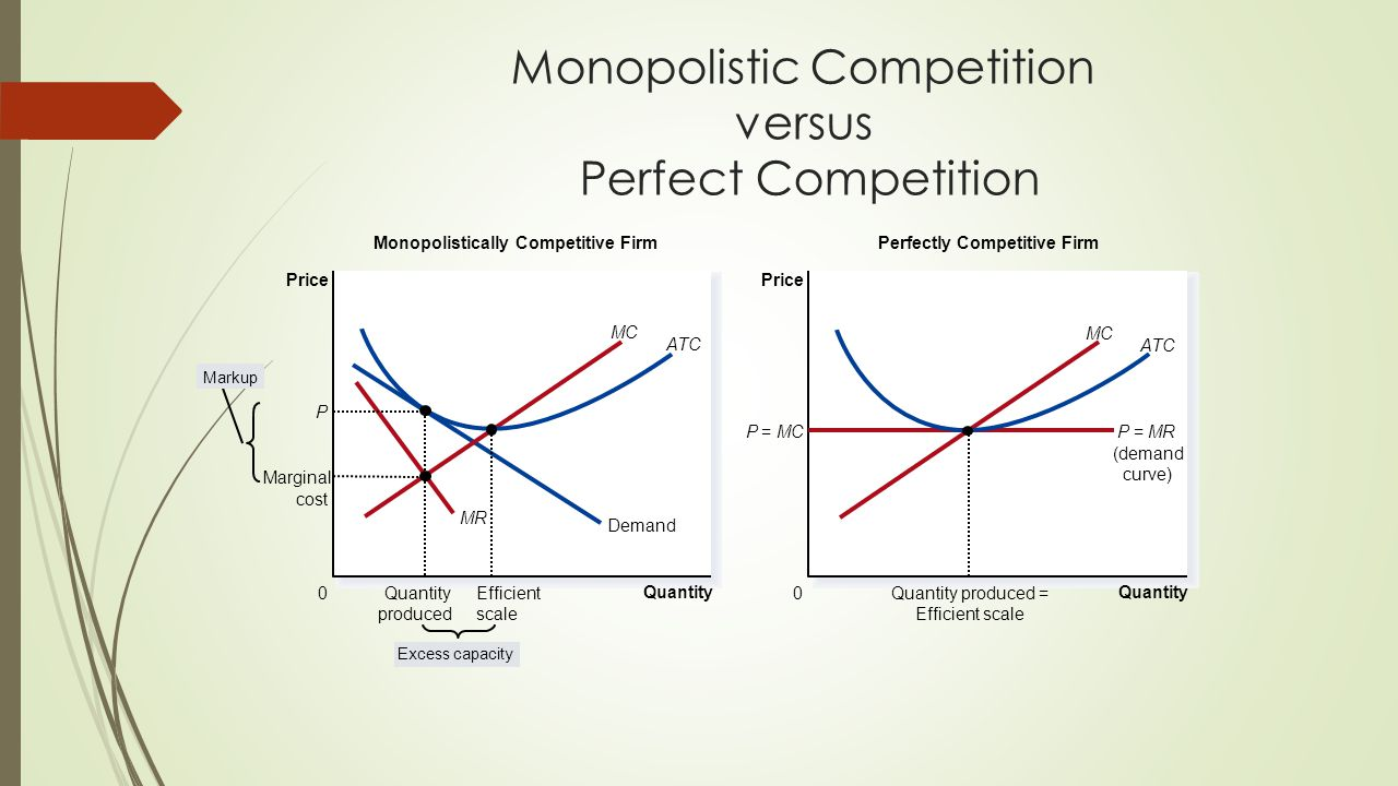 Monopolistic Competition versus Perfect Competition Quantity 0 Price Demand Monopolistically Competitive Firm Quantity 0 Price P=MCP=MR (demand curve) Perfectly Competitive Firm Markup Excess capacity MC ATC MC ATC MR Marginal cost Efficient scale P Quantity produced Quantity produced = Efficient scale
