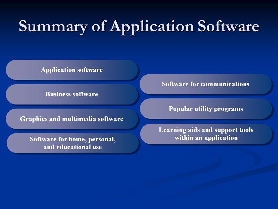 Summary of Application Software Application software Business software Graphics and multimedia software Software for home, personal, and educational use Software for communications Learning aids and support tools within an application Popular utility programs