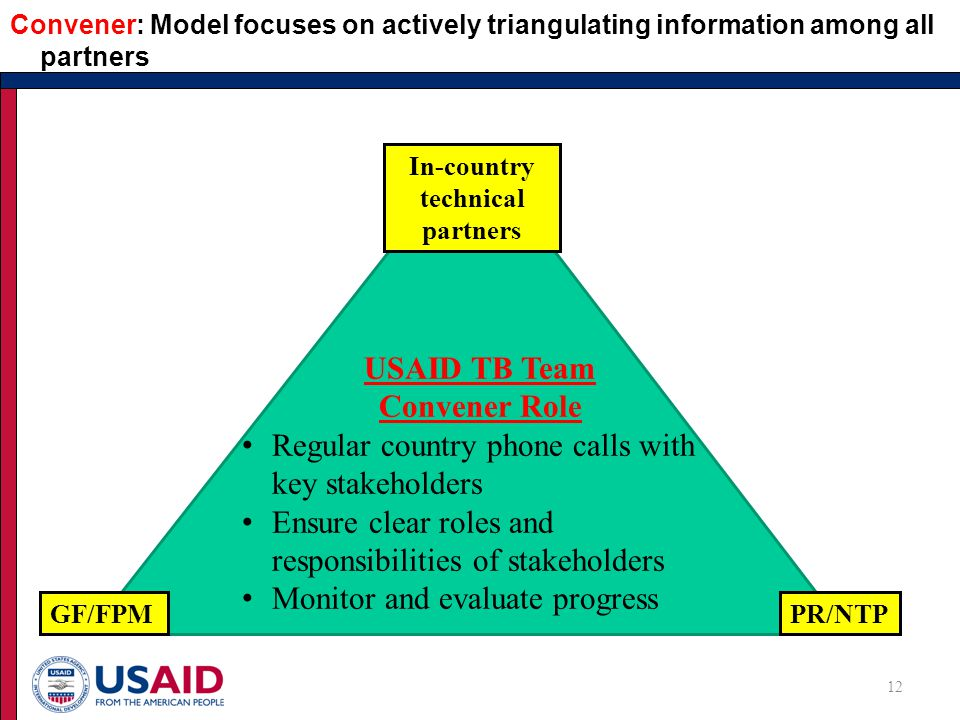 Convener: Model focuses on actively triangulating information among all partners 12 USAID TB Team Convener Role Regular country phone calls with key stakeholders Ensure clear roles and responsibilities of stakeholders Monitor and evaluate progress GF/FPMPR/NTP In-country technical partners