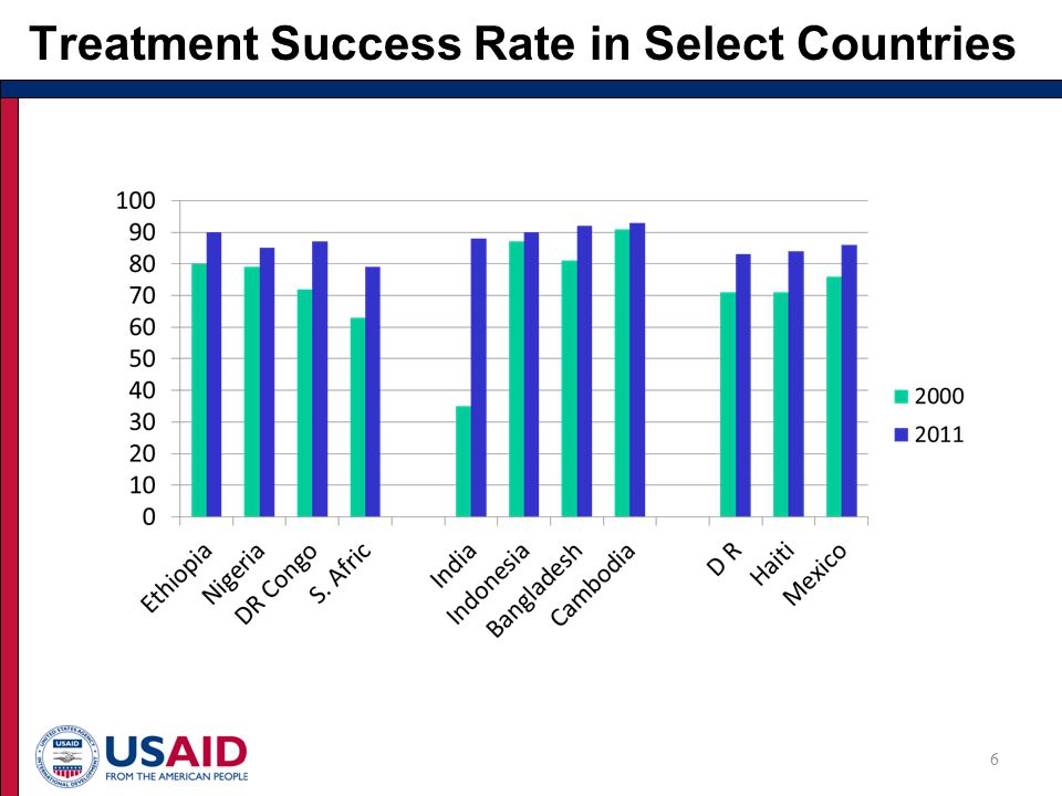 Treatment Success Rate in Select Countries 6