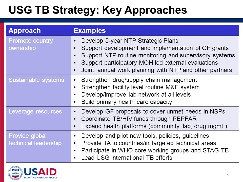 9 USG TB Strategy: Key Approaches ApproachExamples Promote country ownership Develop 5-year NTP Strategic Plans Support development and implementation of GF grants Support NTP routine monitoring and supervisory systems Support participatory MOH led external evaluations Joint annual work planning with NTP and other partners Sustainable systemsStrengthen drug/supply chain management Strengthen facility level routine M&E system Develop/improve lab network at all levels Build primary health care capacity Leverage resourcesDevelop GF proposals to cover unmet needs in NSPs Coordinate TB/HIV funds through PEPFAR Expand health platforms (community, lab, drug mgmt.) Provide global technical leadership Develop and pilot new tools, policies, guidelines Provide TA to countries/in targeted technical areas Participate in WHO core working groups and STAG-TB Lead USG international TB efforts