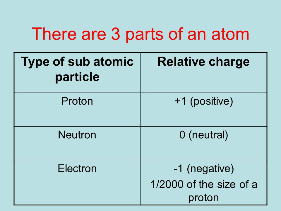 There are 3 parts of an atom Type of sub atomic particle Relative charge Proton+1 (positive) Neutron0 (neutral) Electron-1 (negative) 1/2000 of the size of a proton