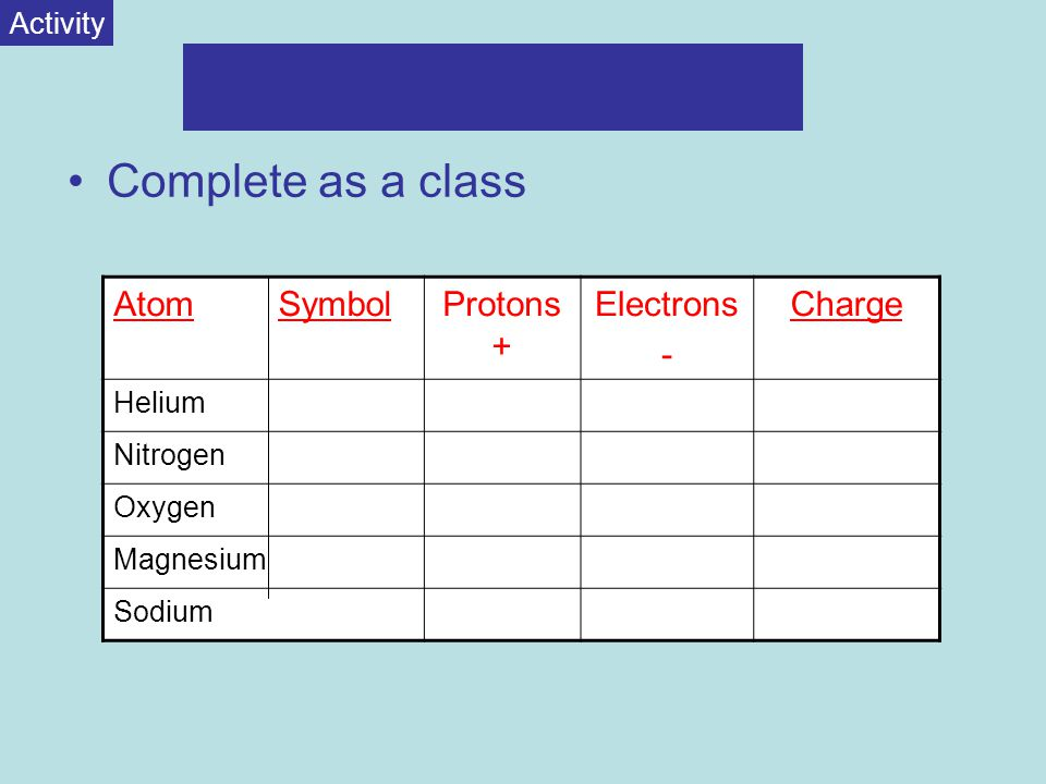 Complete as a class AtomProtons + Electrons - Charge Helium Nitrogen Oxygen Magnesium Sodium Activity Symbol