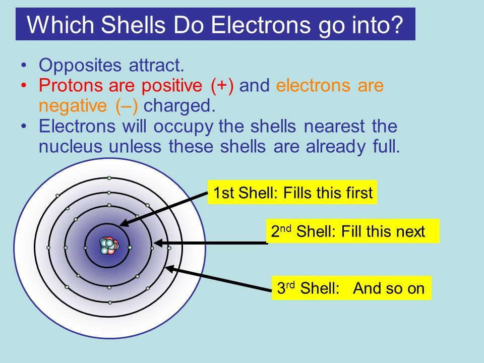 Which Shells Do Electrons go into. Opposites attract.