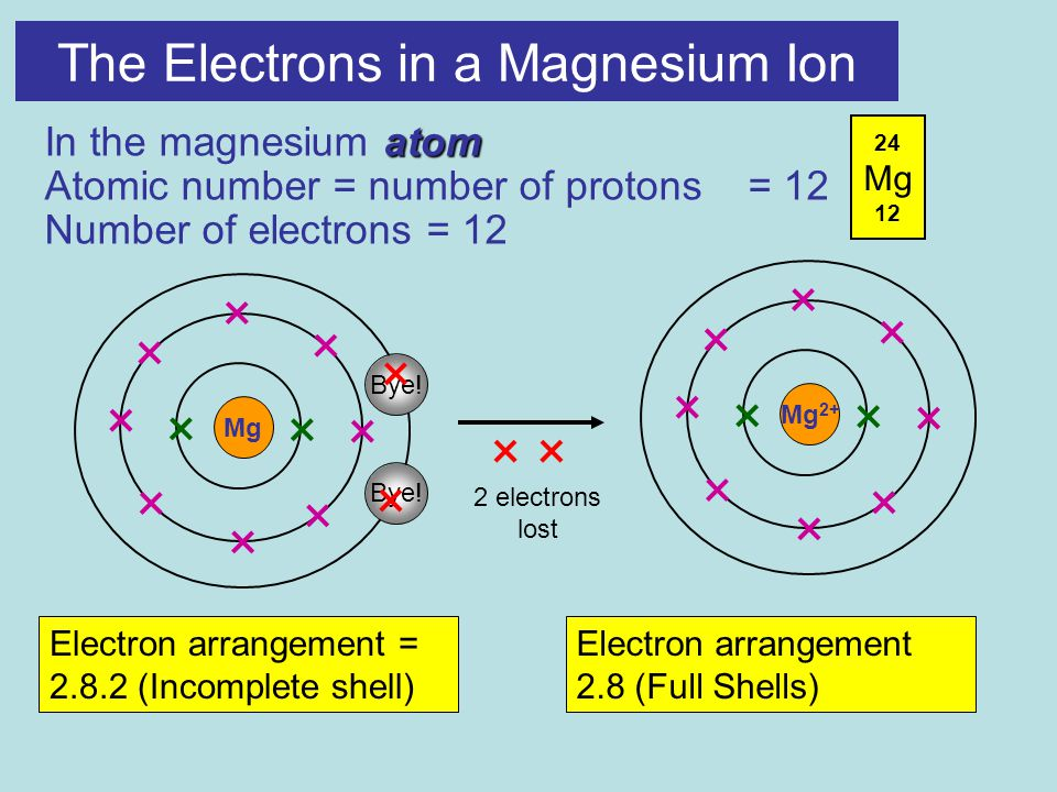 Mg The Electrons in a Magnesium Ion atom In the magnesium atom Atomic number = number of protons = 12 Number of electrons = 12 Electron arrangement = (Incomplete shell) Mg 2+ Electron arrangement 2.8 (Full Shells) Bye.
