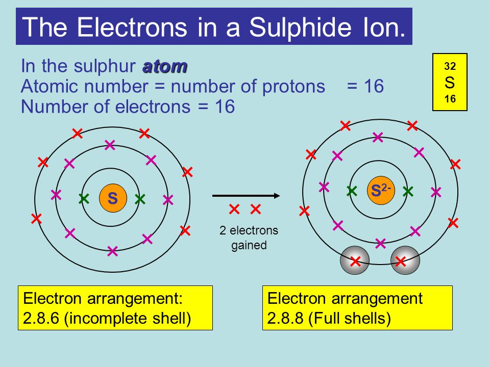 The Electrons in a Sulphide Ion.