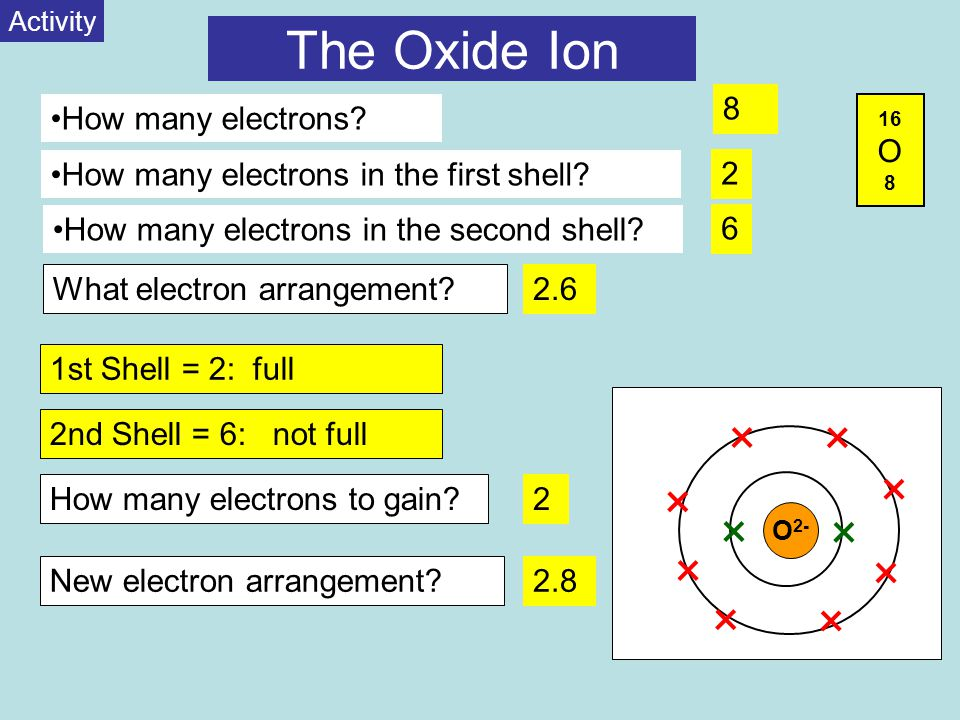 The Oxide Ion 16 O 8 O st Shell = 2: full 2nd Shell = 6: not full How many electrons.