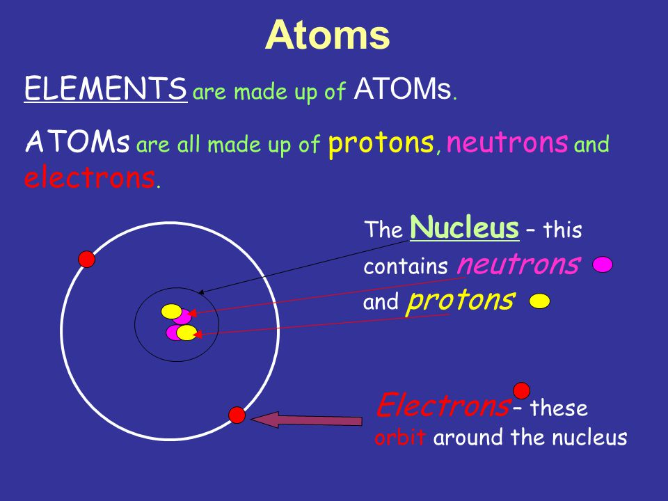 Atoms ELEMENTS are made up of ATOMs. ATOMs are all made up of protons, neutrons and electrons.