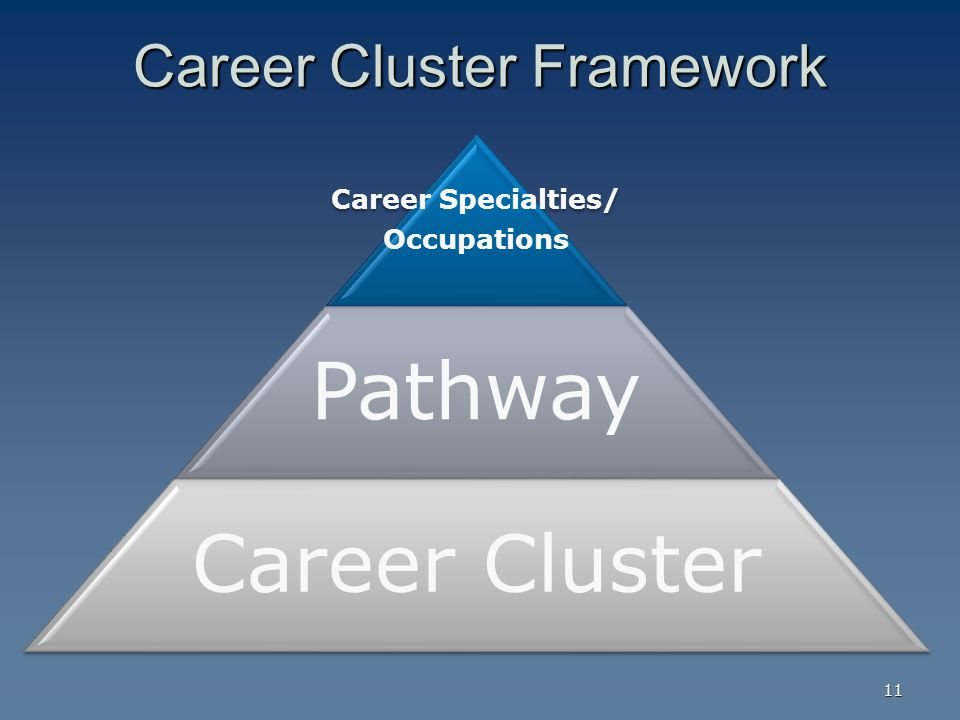 Career Cluster Framework Career Specialties/ Occupations Pathway Career Cluster 11