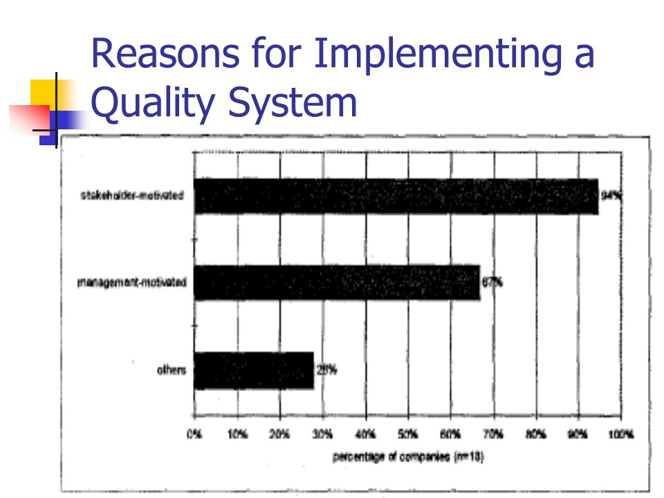 Reasons for Implementing a Quality System