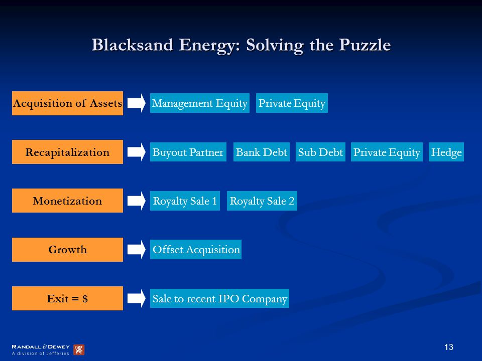 13 Blacksand Energy: Solving the Puzzle Recapitalization Buyout PartnerBank DebtSub DebtPrivate EquityHedge Monetization Royalty Sale 1Royalty Sale 2 Growth Offset Acquisition Exit = $ Sale to recent IPO Company Acquisition of Assets Management EquityPrivate Equity