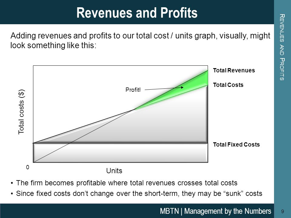 R EVENUES AND P ROFITS 9 Revenues and Profits MBTN | Management by the Numbers The firm becomes profitable where total revenues crosses total costs Since fixed costs don't change over the short-term, they may be sunk costs Adding revenues and profits to our total cost / units graph, visually, might look something like this: Total costs ($) Units Total Fixed Costs Total Costs 0 Total Revenues Profit!