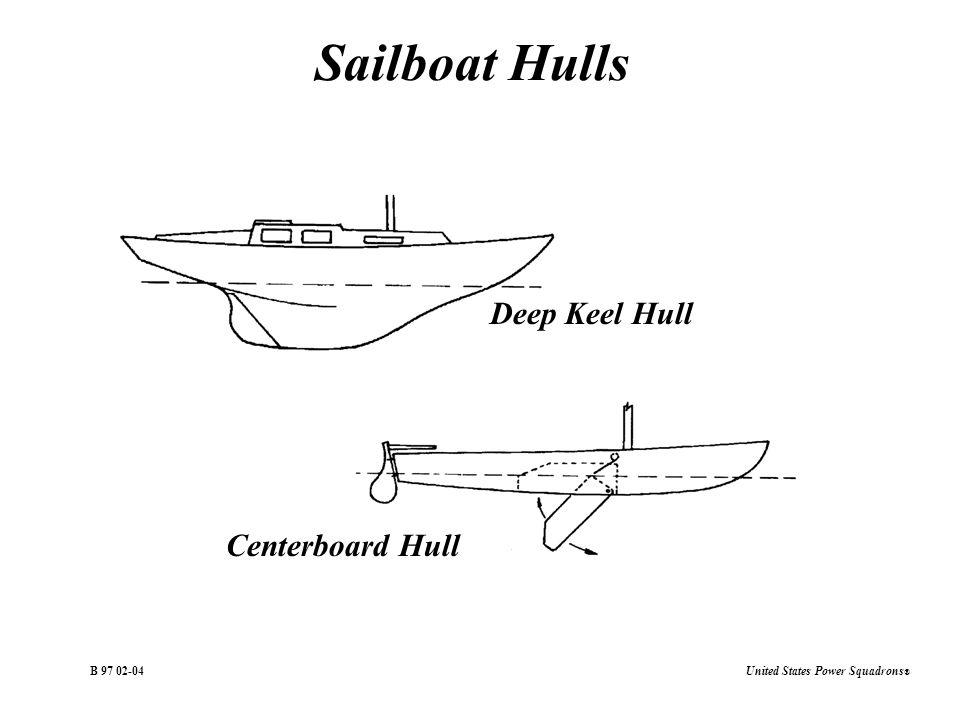 United States Power Squadrons ® B Sailboat Hulls Deep Keel Hull