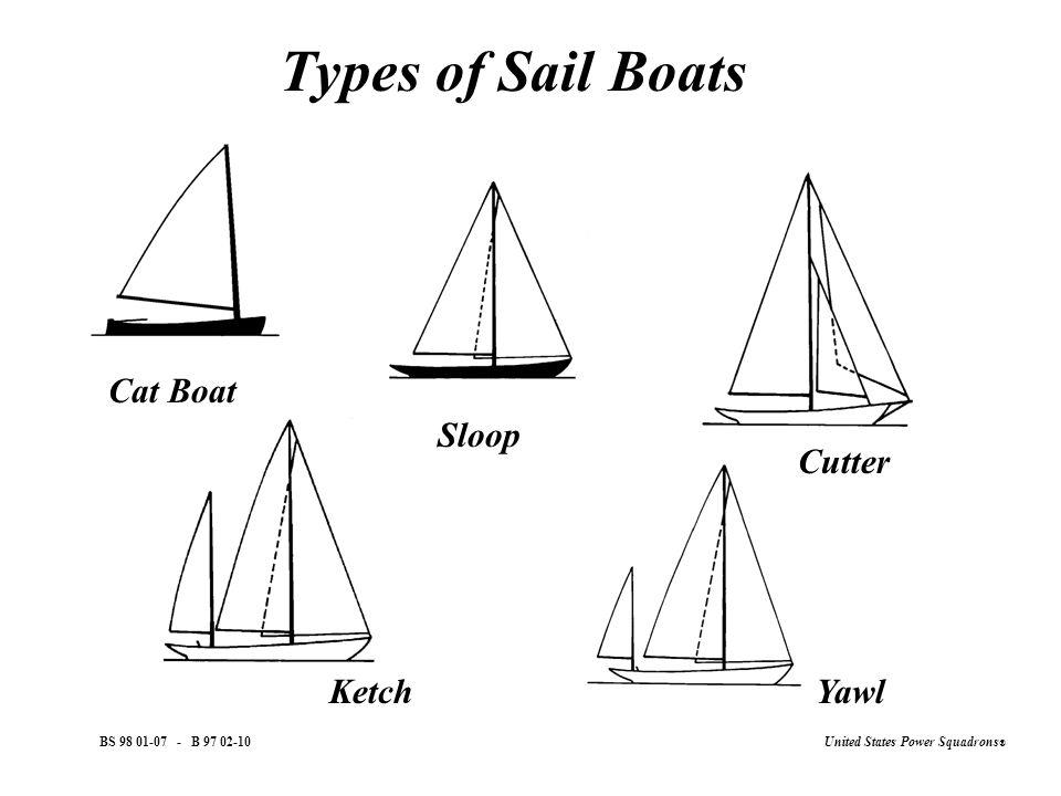 United States Power Squadrons ® B Sailboat Hulls Deep Keel