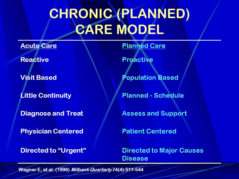 CHRONIC (PLANNED) CARE MODEL Acute CarePlanned Care ReactiveProactive Visit BasedPopulation Based Little ContinuityPlanned - Schedule Diagnose and TreatAssess and Support Physician Centered Directed to Urgent Patient Centered Directed to Major Causes Disease Wagner E, et al.