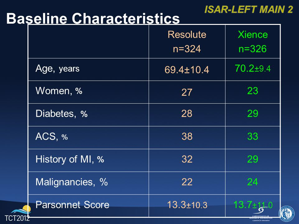 Baseline Characteristics Resolute n=324 Xience n=326 Age, years 69.4± ±9.4 Women, % Diabetes, % 2829 ACS, % 3833 History of MI, % 3229 Malignancies, %2224 Parsonnet Score13.3 ± ±11.0