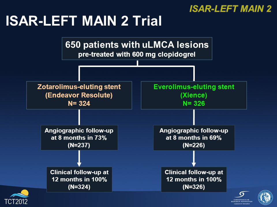 ISAR-LEFT MAIN 2 Trial 650 patients with uLMCA lesions pre-treated with 600 mg clopidogrel Angiographic follow-up at 8 months in 73% (N=237) Zotarolimus-eluting stent (Endeavor Resolute) N= 324 Everolimus-eluting stent (Xience) N= 326 Angiographic follow-up at 8 months in 69% (N=226) Clinical follow-up at 12 months in 100% (N=324) Clinical follow-up at 12 months in 100% (N=326)