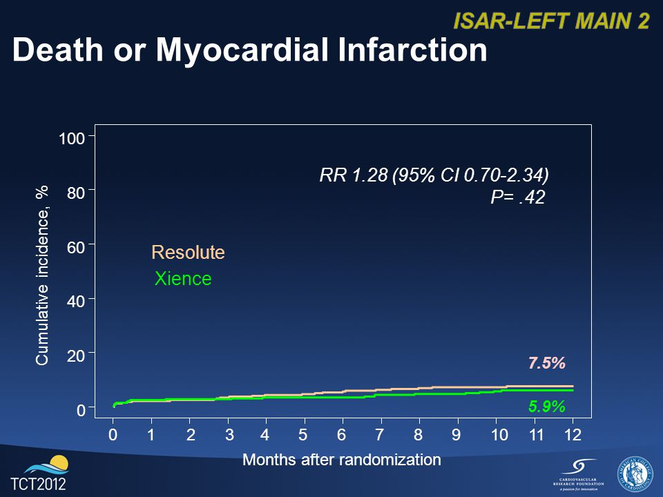 Months after randomization Cumulative incidence, % Death or Myocardial Infarction RR 1.28 (95% CI ) P= % 5.9% Resolute Xience