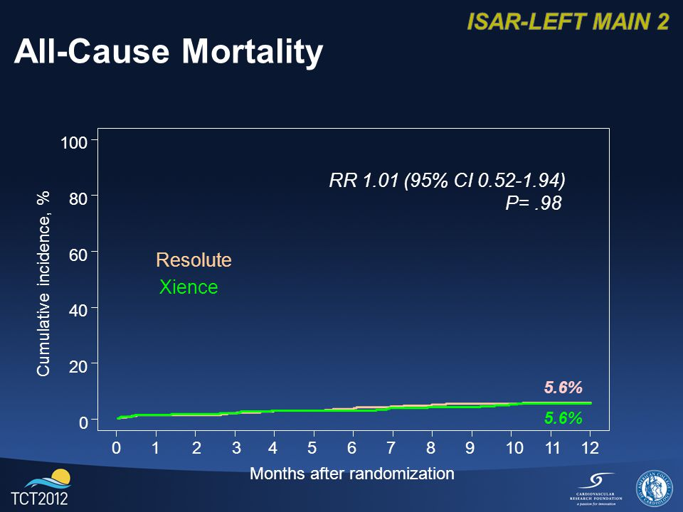 Months after randomization Cumulative incidence, % All-Cause Mortality RR 1.01 (95% CI ) P= % Resolute Xience