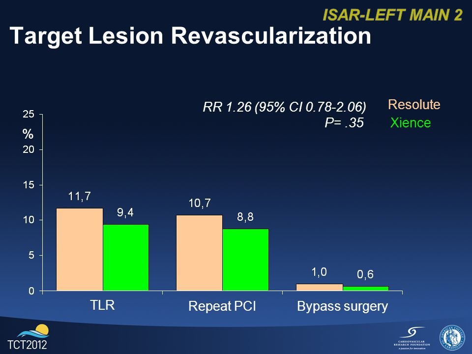 Target Lesion Revascularization % Resolute Xience TLR Repeat PCIBypass surgery RR 1.26 (95% CI ) P=.35