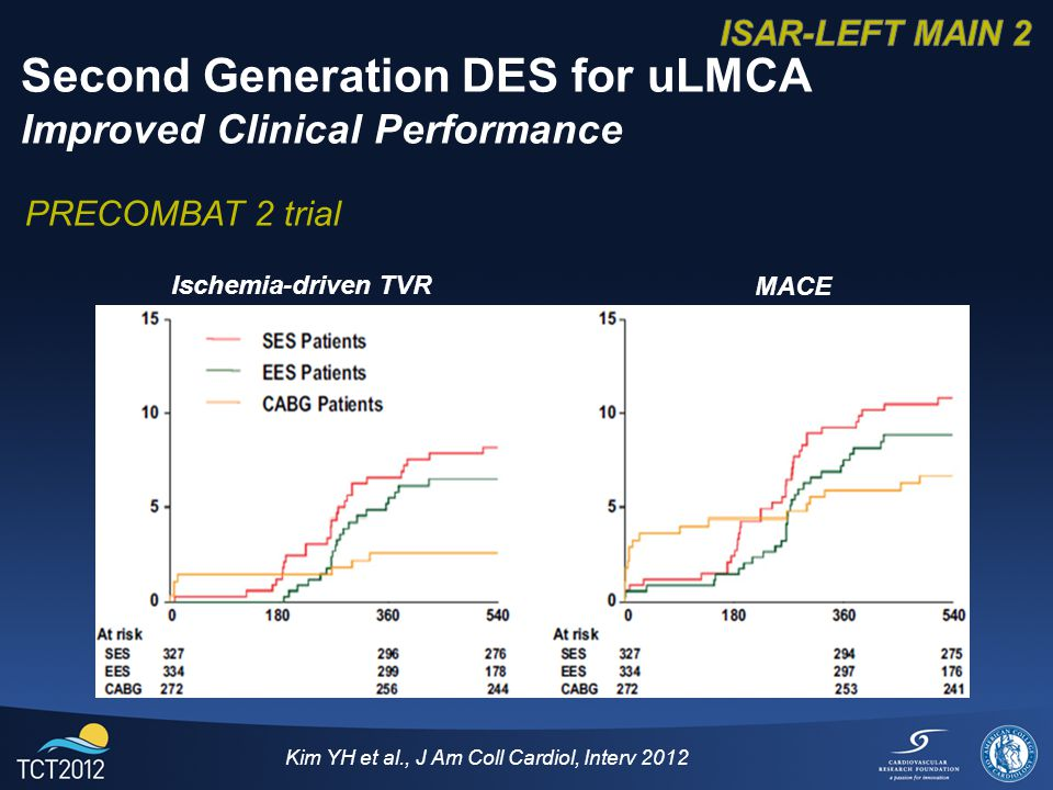 Kim YH et al., J Am Coll Cardiol, Interv 2012 Second Generation DES for uLMCA Improved Clinical Performance Ischemia-driven TVR MACE PRECOMBAT 2 trial