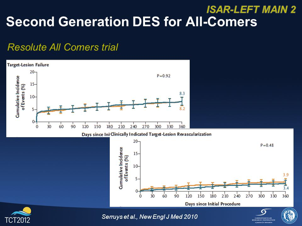 Serruys et al., New Engl J Med 2010 Second Generation DES for All-Comers Resolute All Comers trial