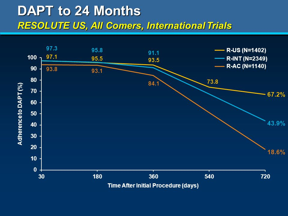 DAPT to 24 Months Adherence to DAPT (%) Time After Initial Procedure (days) RESOLUTE US, All Comers, International Trials % % % R-US (N=1402) R-AC (N=1140) R-INT (N=2349)