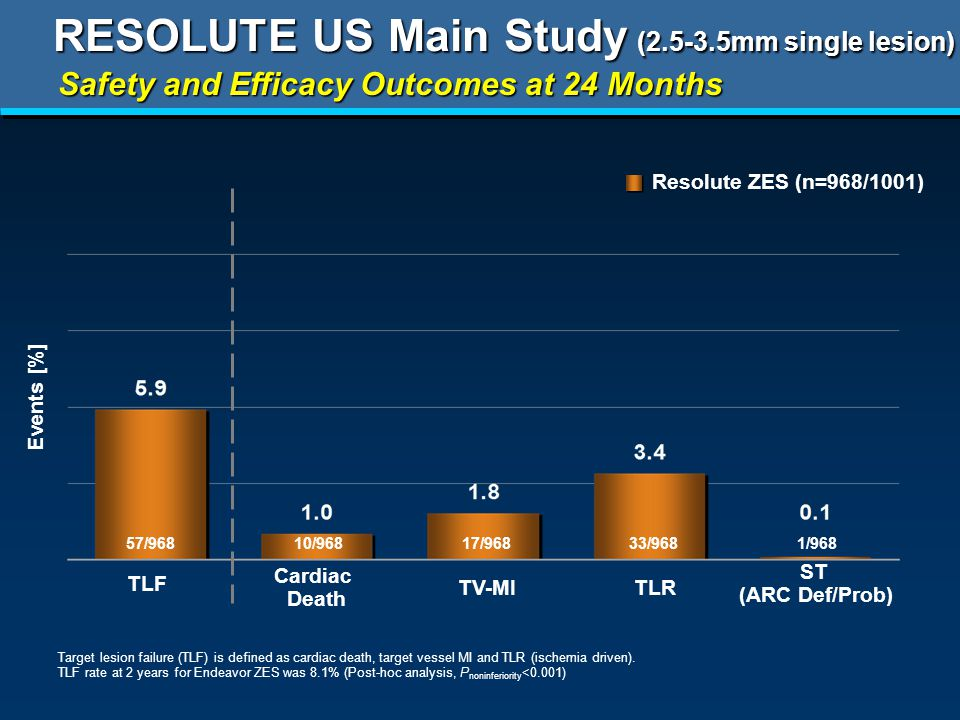 RESOLUTE US Main Study ( mm single lesion) Safety and Efficacy Outcomes at 24 Months Resolute ZES (n=968/1001) TLR Cardiac Death TV-MI ST (ARC Def/Prob) TLF Target lesion failure (TLF) is defined as cardiac death, target vessel MI and TLR (ischemia driven).