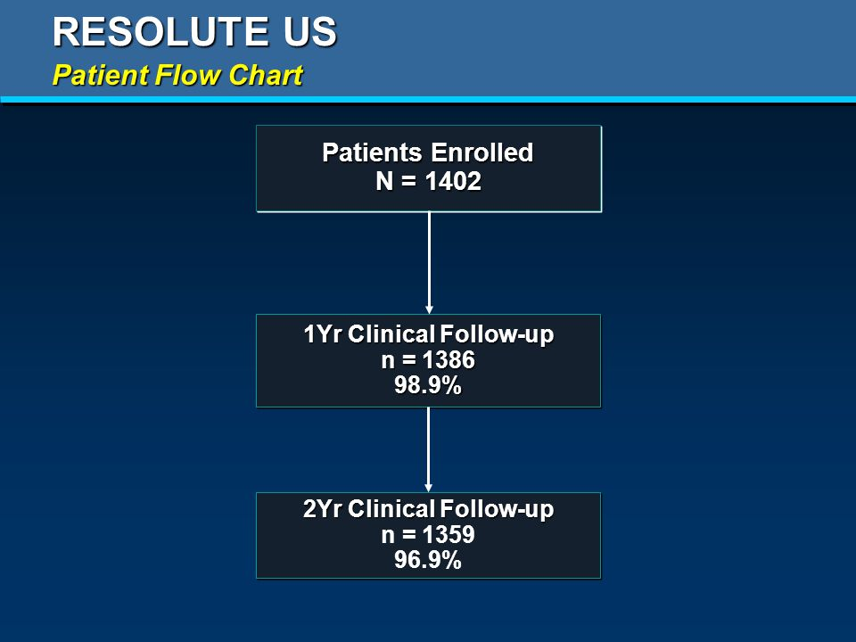 RESOLUTE US Patient Flow Chart 1Yr Clinical Follow-up n = % 1Yr Clinical Follow-up n = % Patients Enrolled N = 1402 Patients Enrolled N = Yr Clinical Follow-up n = % 2Yr Clinical Follow-up n = %