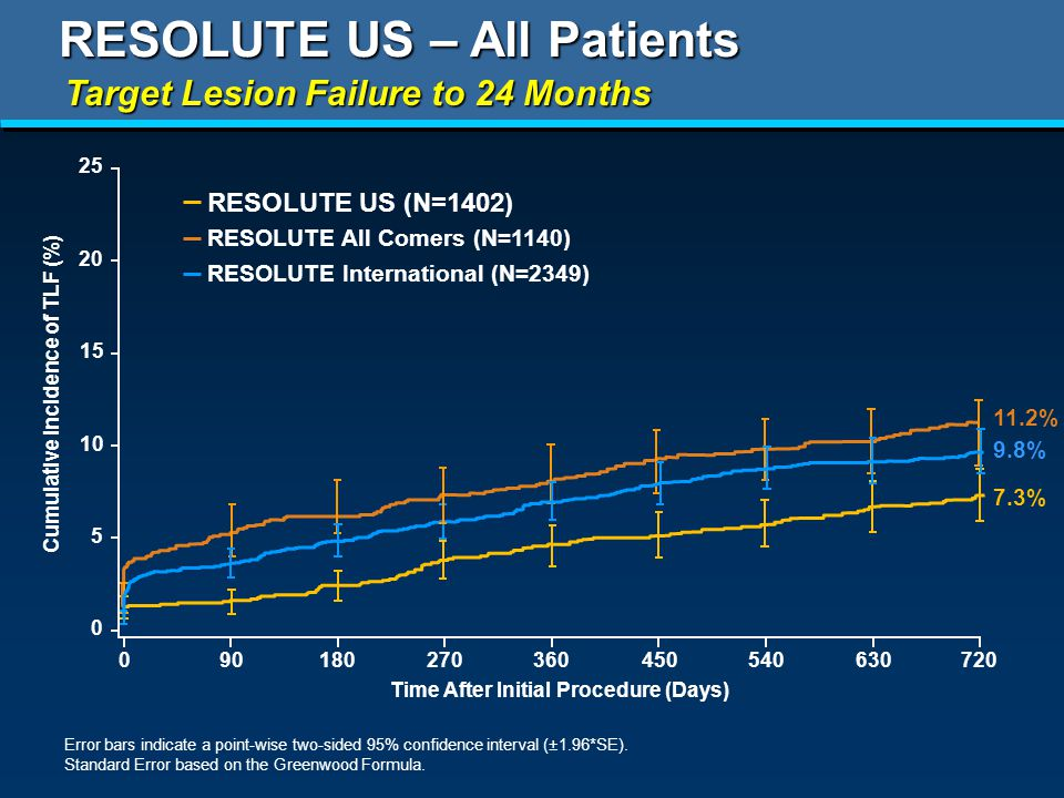 Cumulative Incidence of TLF (%) Time After Initial Procedure (Days) RESOLUTE US (N=1402) RESOLUTE US – All Patients Target Lesion Failure to 24 Months Error bars indicate a point-wise two-sided 95% confidence interval (±1.96*SE).