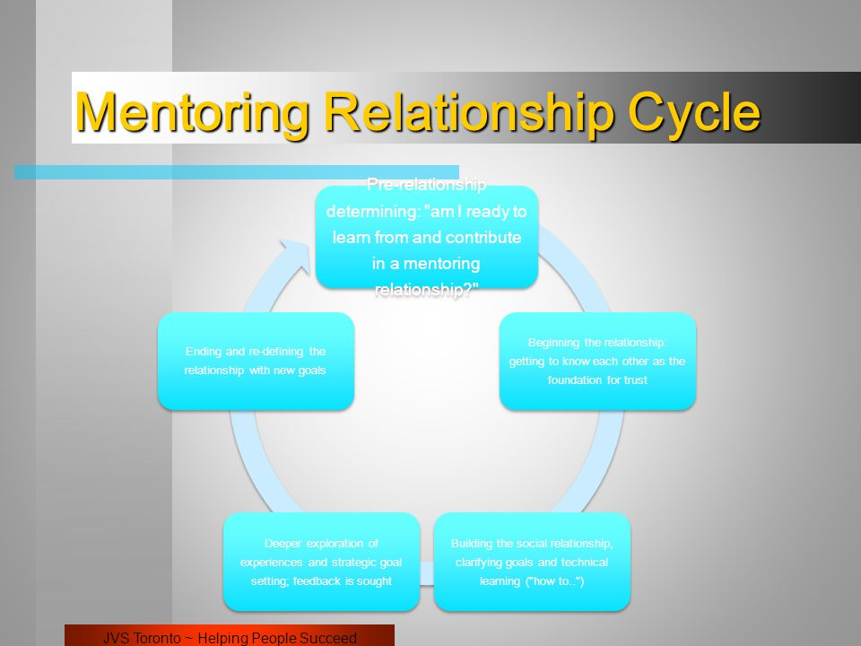 JVS Toronto ~ Helping People Succeed Mentoring Relationship Cycle Pre-relationship determining: am I ready to learn from and contribute in a mentoring relationship Beginning the relationship: getting to know each other as the foundation for trust Building the social relationship, clarifying goals and technical learning ( how to.. ) Deeper exploration of experiences and strategic goal setting; feedback is sought Ending and re-defining the relationship with new goals