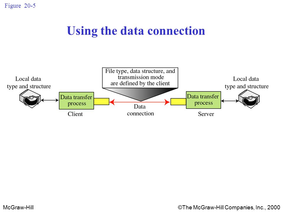 McGraw-Hill©The McGraw-Hill Companies, Inc., 2000 Figure 20-5 Using the data connection