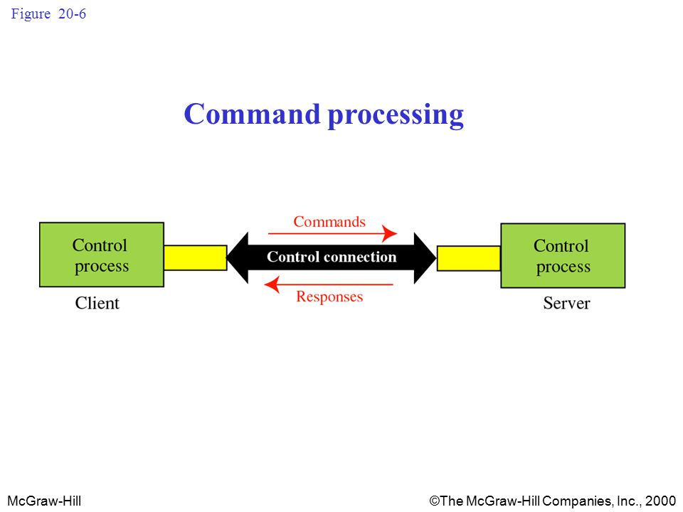 McGraw-Hill©The McGraw-Hill Companies, Inc., 2000 Figure 20-6 Command processing