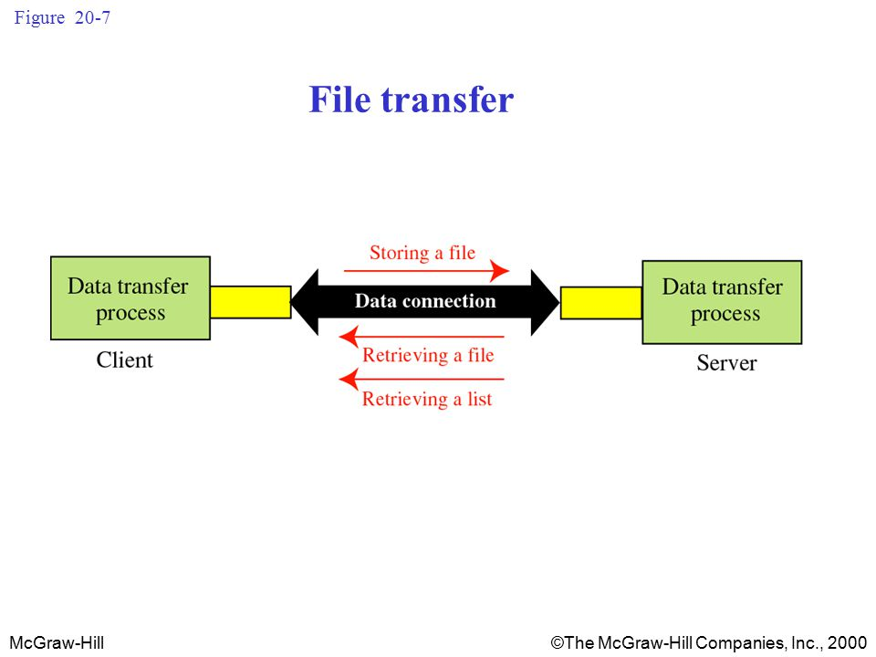 McGraw-Hill©The McGraw-Hill Companies, Inc., 2000 Figure 20-7 File transfer