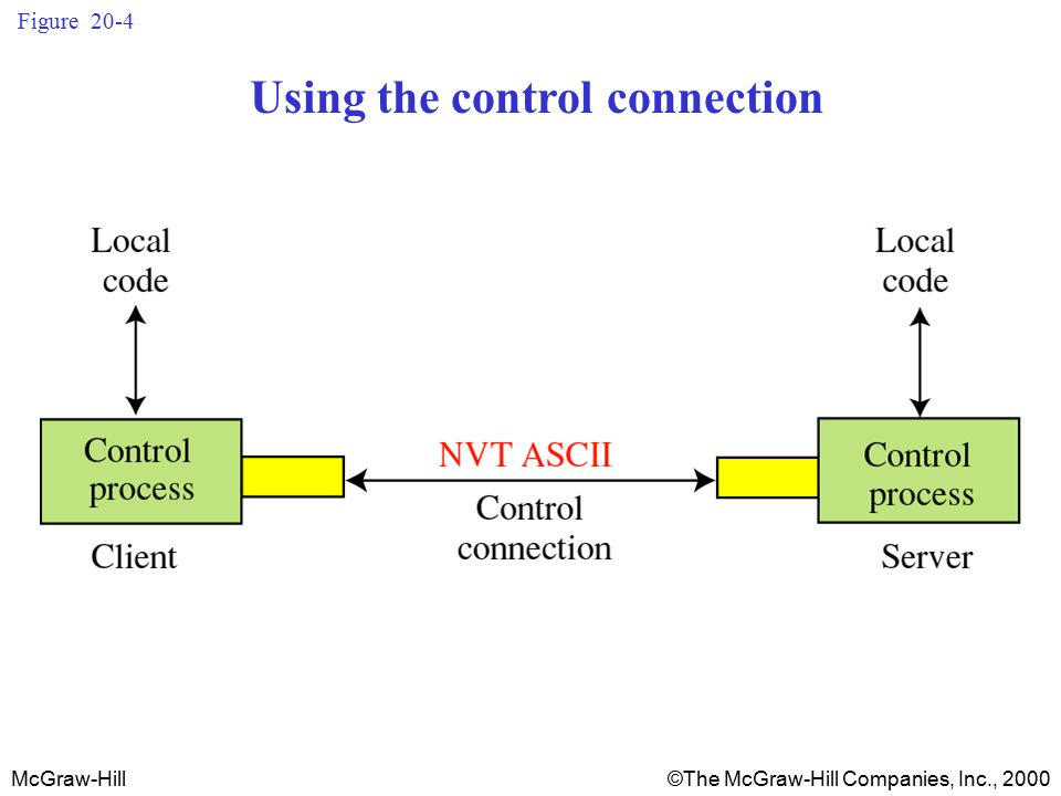 McGraw-Hill©The McGraw-Hill Companies, Inc., 2000 Figure 20-4 Using the control connection