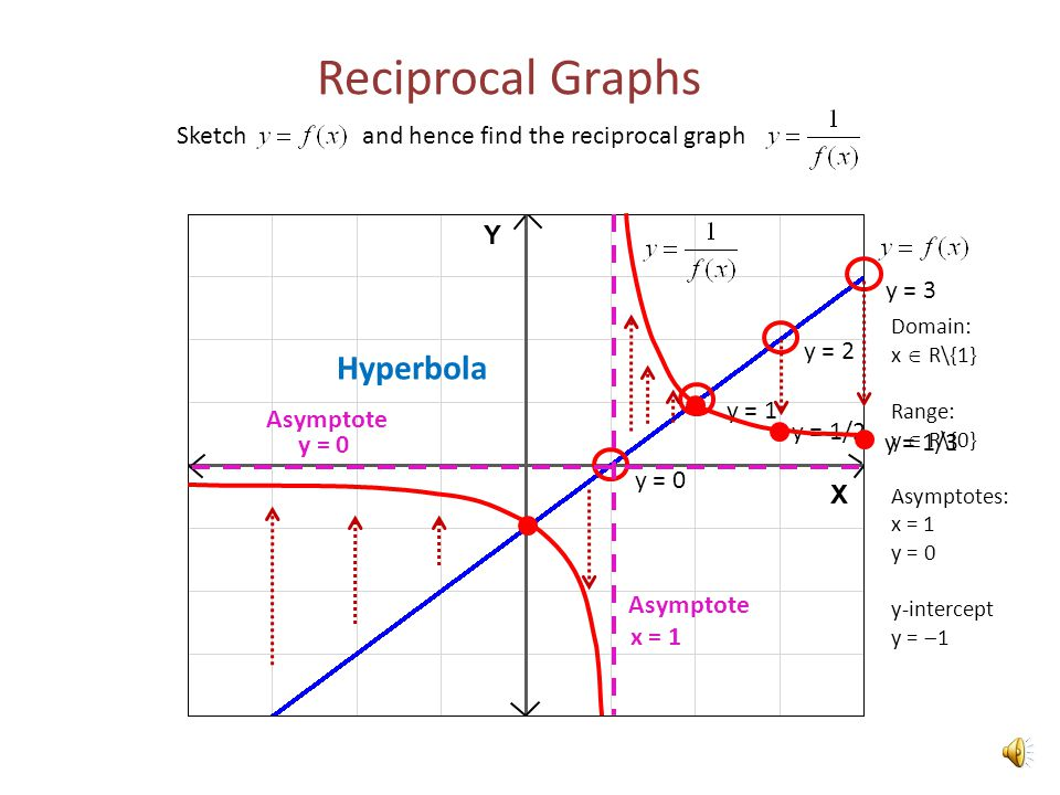 reciprocal graphs sketch and hence find the reciprocal graph y 0 y