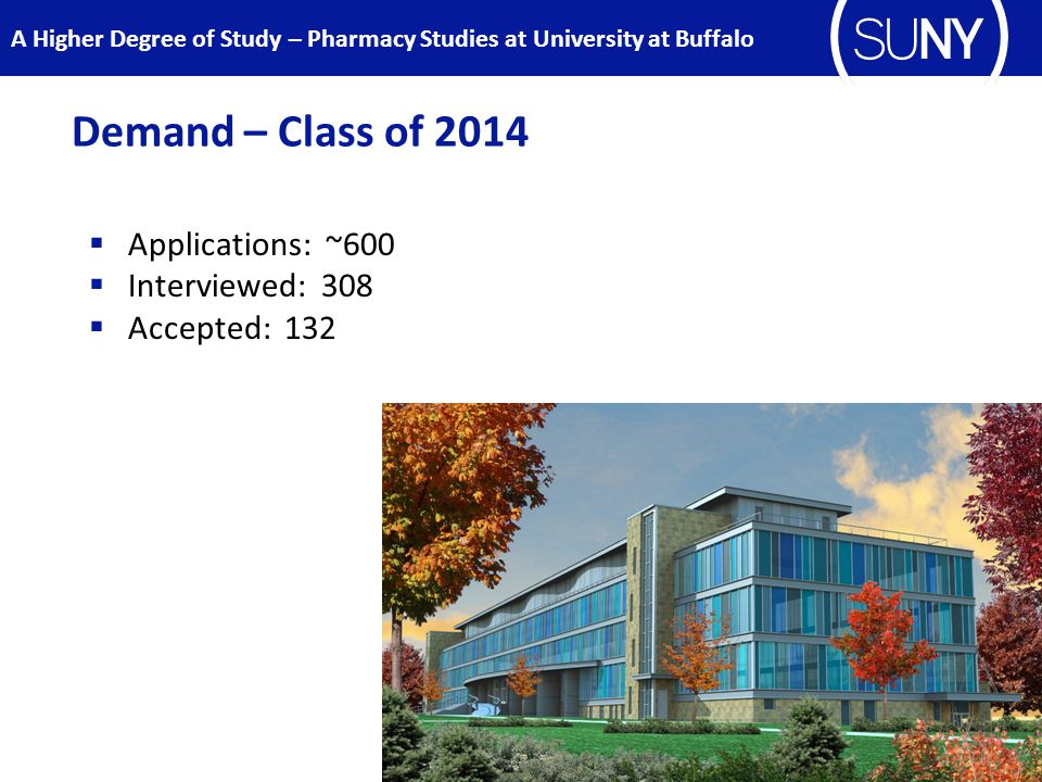 Demand – Class of 2014  Applications: ~600  Interviewed: 308  Accepted: 132