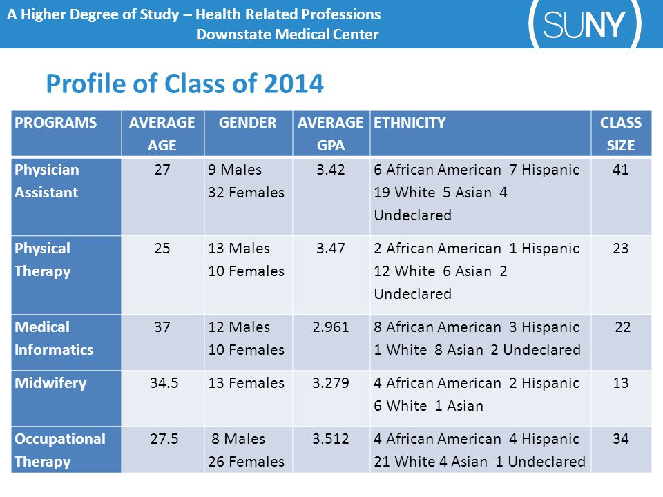 A Higher Degree of Study – Health Related Professions Downstate Medical Center Profile of Class of 2014 PROGRAMS AVERAGE AGE GENDER AVERAGE GPA ETHNICITY CLASS SIZE Physician Assistant 27 9 Males 32 Females 3.42 6 African American 7 Hispanic 19 White 5 Asian 4 Undeclared 41 Physical Therapy 25 13 Males 10 Females 3.47 2 African American 1 Hispanic 12 White 6 Asian 2 Undeclared 23 Medical Informatics 37 12 Males 10 Females 2.961 8 African American 3 Hispanic 1 White 8 Asian 2 Undeclared 22 Midwifery 34.513 Females3.279 4 African American 2 Hispanic 6 White 1 Asian 13 Occupational Therapy 27.5 8 Males 26 Females 3.5124 African American 4 Hispanic 21 White 4 Asian 1 Undeclared 34