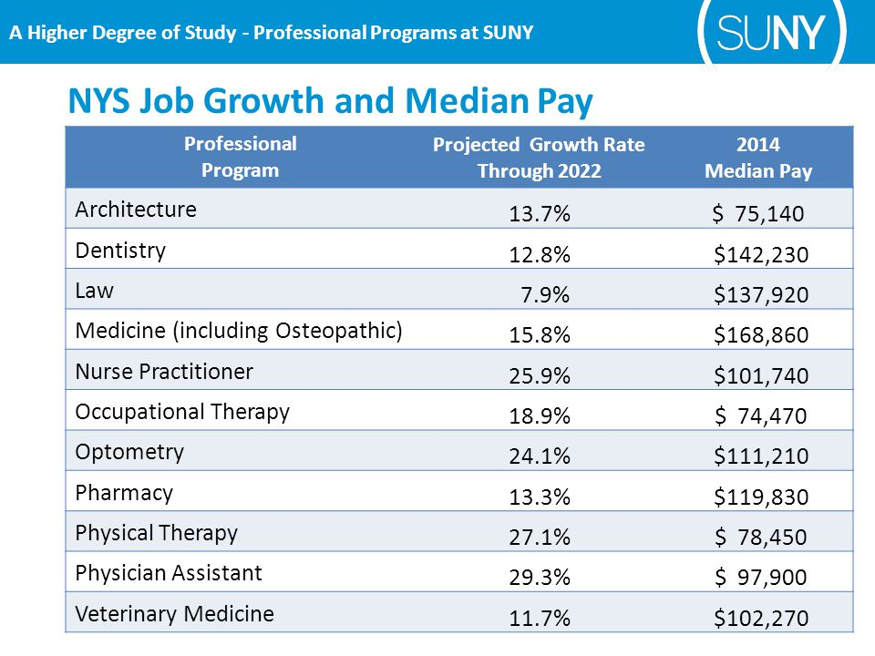 Professional Program Projected Growth Rate Through 2022 2014 Median Pay Architecture 13.7%$ 75,140 Dentistry 12.8% $142,230 Law 7.9% $137,920 Medicine (including Osteopathic) 15.8% $168,860 Nurse Practitioner 25.9% $101,740 Occupational Therapy 18.9% $ 74,470 Optometry 24.1% $111,210 Pharmacy 13.3% $119,830 Physical Therapy 27.1% $ 78,450 Physician Assistant 29.3% $ 97,900 Veterinary Medicine 11.7% $102,270 NYS Job Growth and Median Pay
