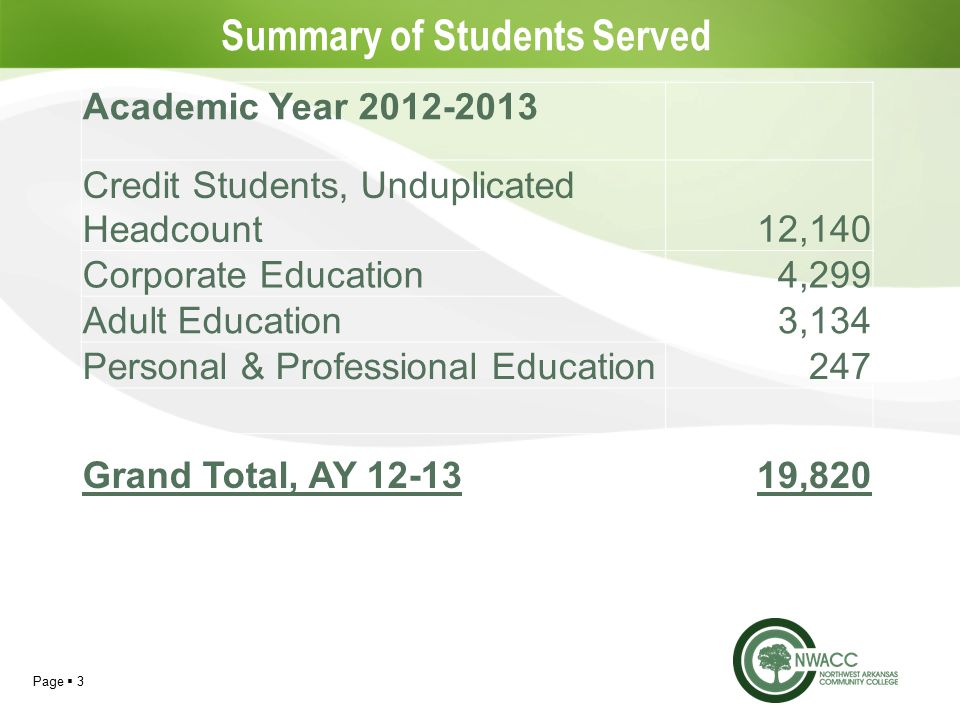 Page  3 Summary of Students Served Academic Year Credit Students, Unduplicated Headcount12,140 Corporate Education4,299 Adult Education3,134 Personal & Professional Education247 Grand Total, AY ,820