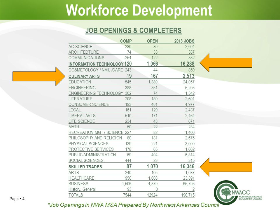 Page  4 Workforce Development COMPOPEN2013 JOBS AG SCIENCE230802,604 ARCHITECTURE COMMUNICATIONS INFORMATION TECHNOLOGY 1201,06616,288 COSMETOLOGY / NAIL /CARE CULINARY ARTS ,513 EDUCATION5451,38924,057 ENGINEERING ,205 ENGINEERING TECHNOLOGY302741,342 LITERATURE ,601 CONSUMER SCIENCE ,977 LEGAL ,437 LIBERAL ARTS ,464 LIFE SCIENCE MATH RECREATION MGT / SCIENCE227821,466 PHILOSOPHY AND RELIGION801812,675 PHYSICAL SCIENCES ,000 PROTECTIVE SERVICES178651,662 PUBLIC ADMINISTRATION694046,814 SOCIAL SCIENCES SKILLED TRADES 871,07016,346 ARTS ,037 HEALTHCARE9501,60823,891 BUSINESS1,5064,87965,795 History, General9302 TOTALS ,715 JOB OPENINGS & COMPLETERS *Job Openings In NWA MSA Prepared By Northwest Arkansas Council