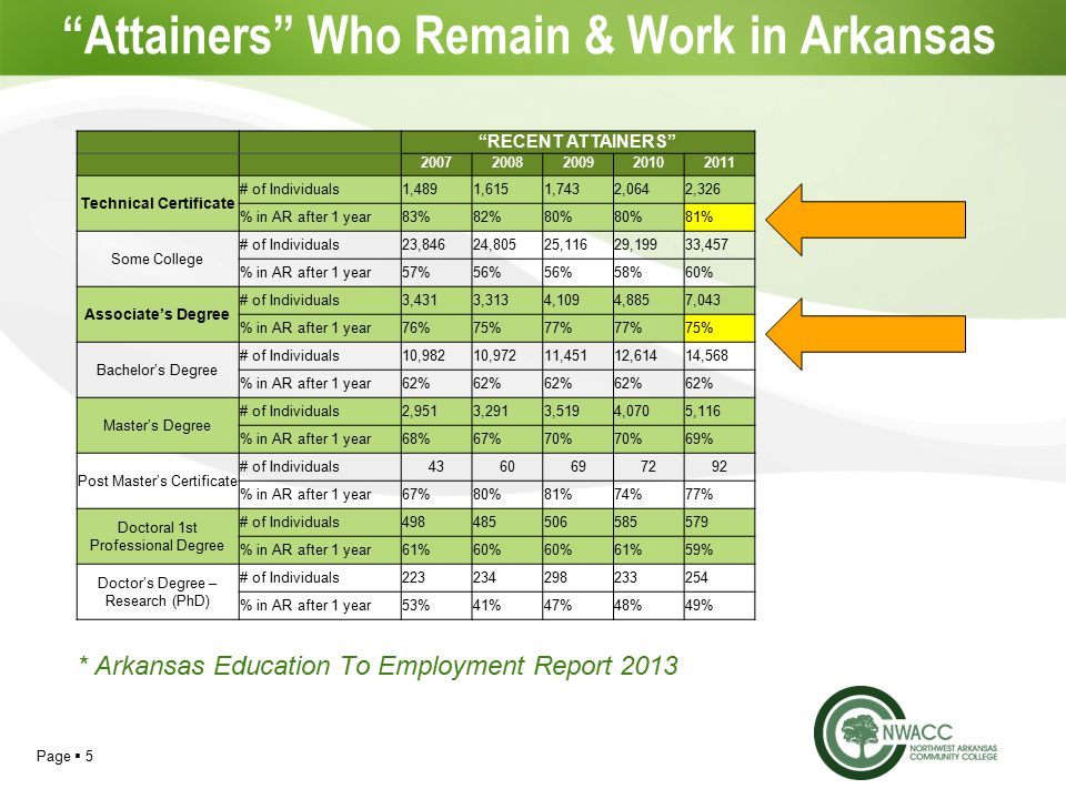 Page  5 Attainers Who Remain & Work in Arkansas RECENT ATTAINERS Technical Certificate # of Individuals1,4891,6151,7432,0642,326 % in AR after 1 year83%82%80% 81% Some College # of Individuals23,84624,80525,11629,19933,457 % in AR after 1 year57%56% 58%60% Associate's Degree # of Individuals3,4313,3134,1094,8857,043 % in AR after 1 year76%75%77% 75% Bachelor's Degree # of Individuals10,98210,97211,45112,61414,568 % in AR after 1 year62% Master's Degree # of Individuals2,9513,2913,5194,0705,116 % in AR after 1 year68%67%70% 69% Post Master's Certificate # of Individuals % in AR after 1 year67%80%81%74%77% Doctoral 1st Professional Degree # of Individuals % in AR after 1 year61%60% 61%59% Doctor's Degree – Research (PhD) # of Individuals % in AR after 1 year53%41%47%48%49% * Arkansas Education To Employment Report 2013