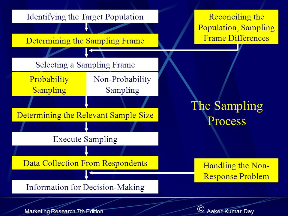 © Marketing Research 7th EditionAaker, Kumar, Day Identifying the Target Population Determining the Sampling Frame Selecting a Sampling Frame Probability Sampling Non-Probability Sampling Determining the Relevant Sample Size Execute Sampling Data Collection From Respondents Information for Decision-Making Reconciling the Population, Sampling Frame Differences Handling the Non- Response Problem The Sampling Process