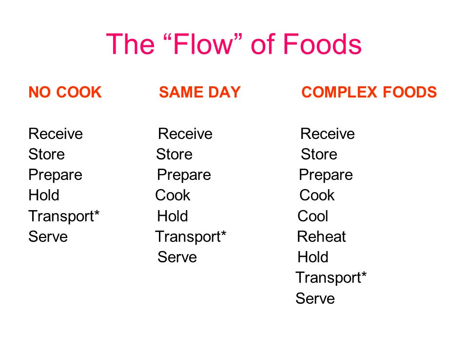 The Flow of Foods NO COOK SAME DAY COMPLEX FOODS Receive Receive Receive Store Store Store Prepare Prepare Prepare Hold Cook Cook Transport* Hold Cool Serve Transport* Reheat Serve Hold Transport* Serve