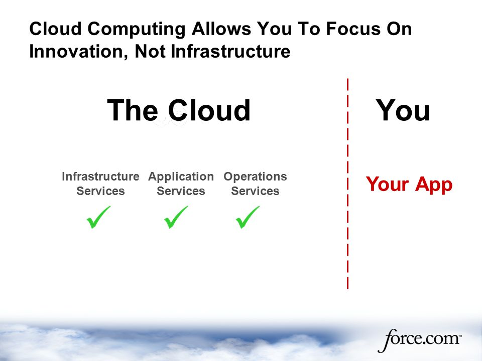 Your App Infrastructure Services Application Services Operations Services YouThe Cloud Cloud Computing Allows You To Focus On Innovation, Not Infrastructure
