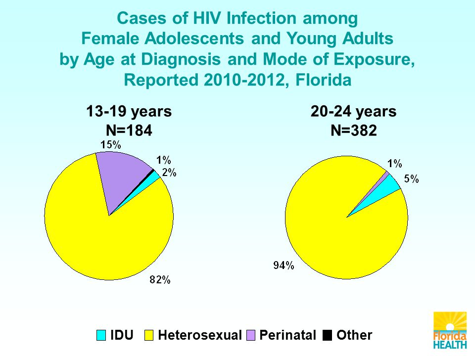 Cases of HIV Infection among Female Adolescents and Young Adults by Age at Diagnosis and Mode of Exposure, Reported , Florida IDU HeterosexualOtherPerinatal years N= years N=382